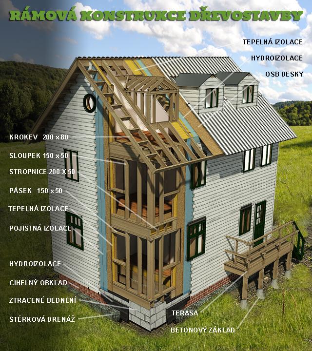 konstrukce-drevostaveb