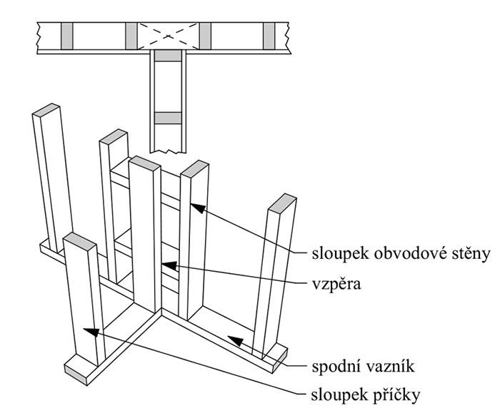 napojeni-nenosne-steny-k-obvodove-konstrukci